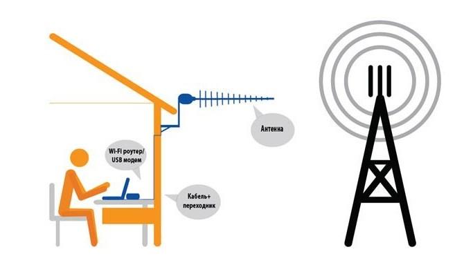 Антенна для усиления сигнала