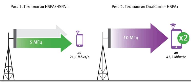 HSPA+ стандарт
