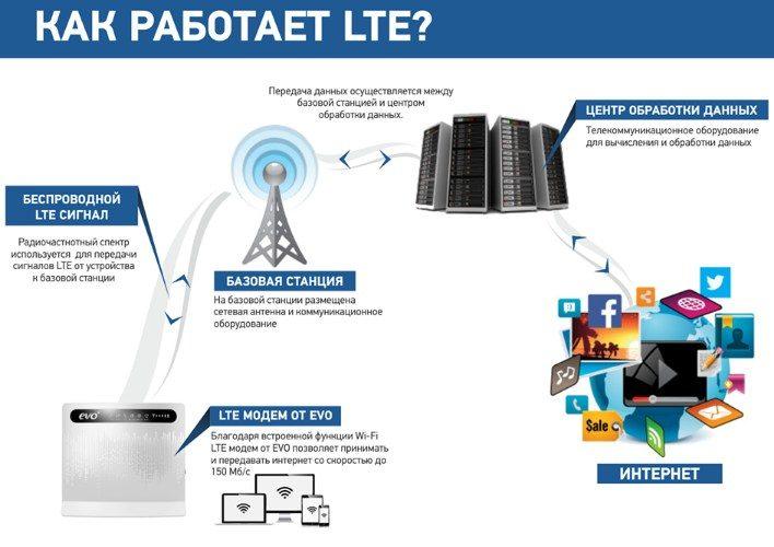 Как работает LTE