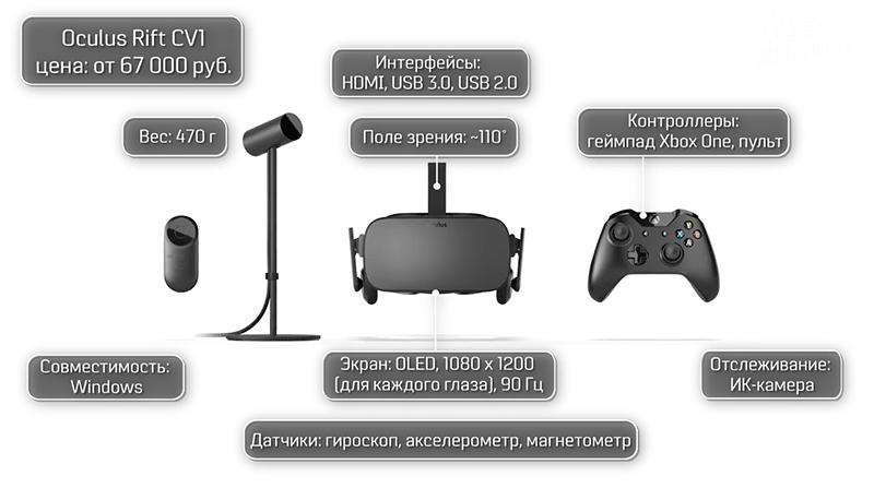 Как работают Oculus Rift