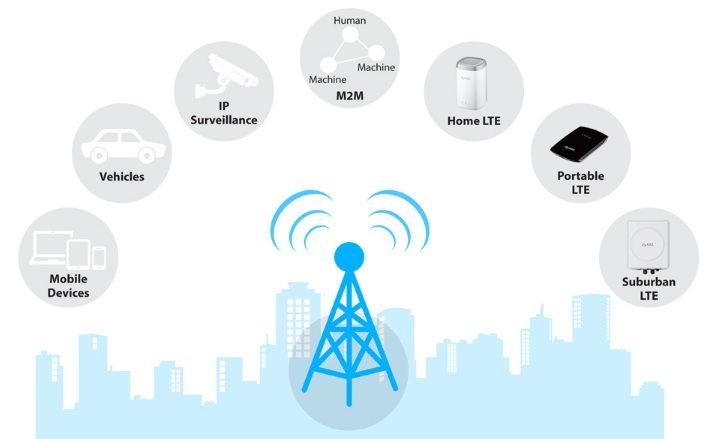 LTE сеть