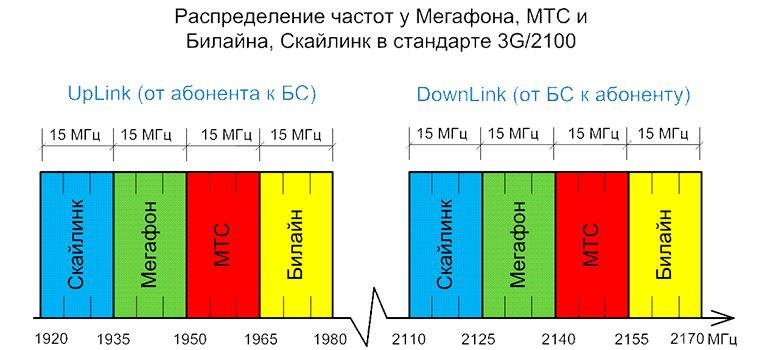 Распределения частот