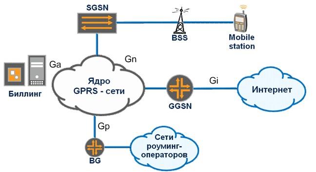 Сеть GPRS