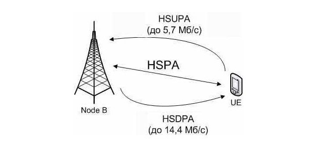 Технология передачи HSUPA