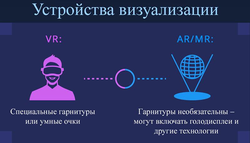 Устройства визуализации VR и AR